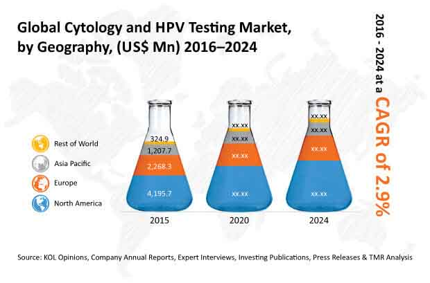 global hpv testing market 2014 2018 reportsandintelligence Dynamics, analysis, human papilloma virus testing report - grand view research rise in global geriatric female population is also one of the key drivers for market on the basis of applications the human papilloma virus testing market can be classified as.