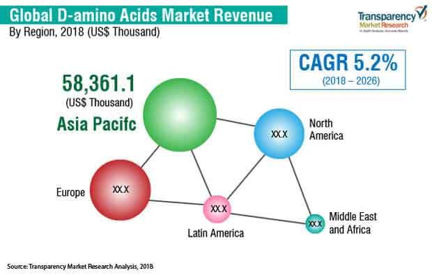 d amin acids market