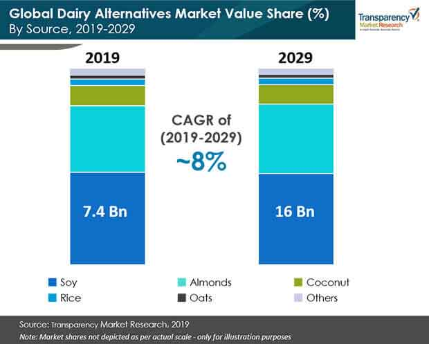 dairy alternatives market share