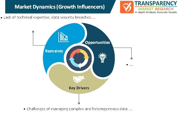 data as a service market dynamics