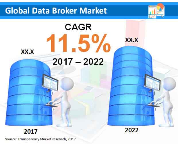 data broker market