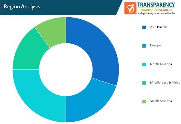 data center accelerator market region analysis