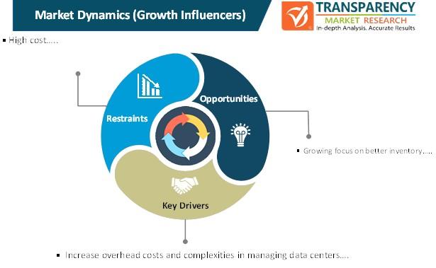 data center asset management market dynamics