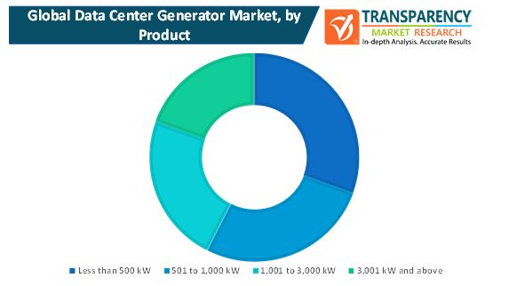 data center generators market 1