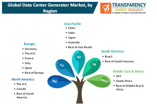 data center generators market 2