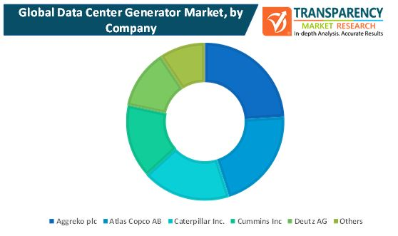 data center generators market