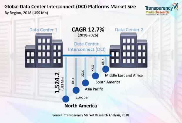 Data Center Interconnect Platforms  Market