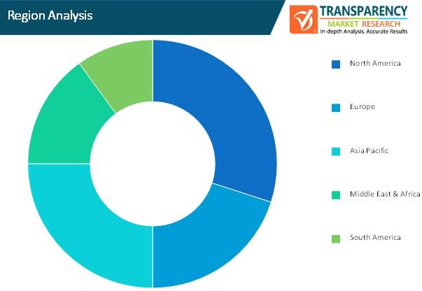 data center logical security market region analysis
