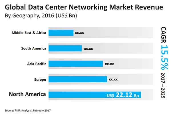data center networking market