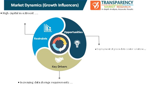 data center solutions market dynamics