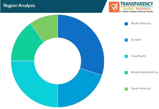 data center solutions market region analysis