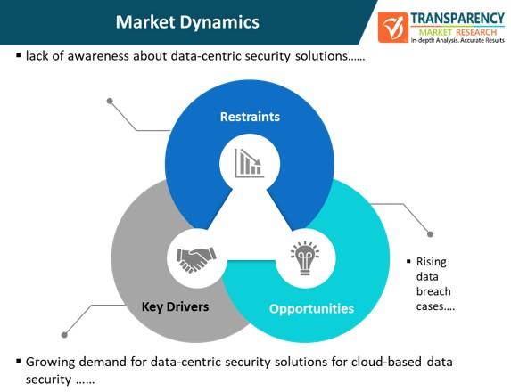 data centric security market dynamics