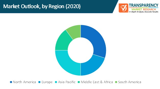 data centric security market outlook by region