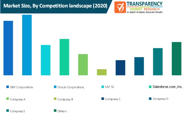data cleansing tools market size by competition landscape