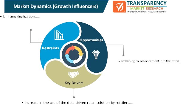 data driven retail solution market dynamics