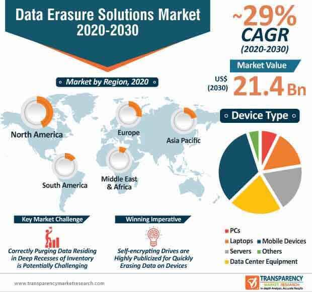 data erasure solutions market infographic