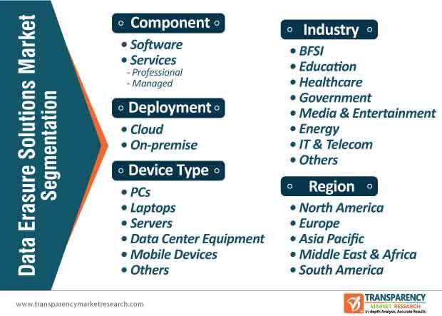 data erasure solutions market segmentation