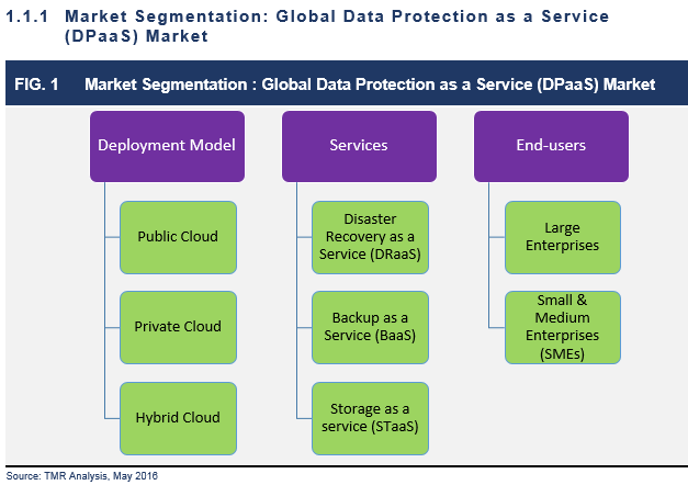 Data Protection Services : Data protection as a service dpaas market global