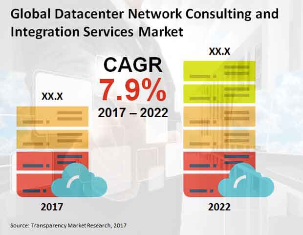 datacenter network consulting market