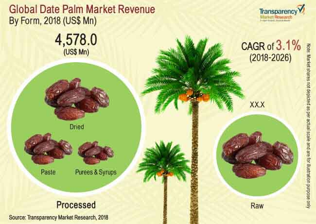 Date Palm  Market