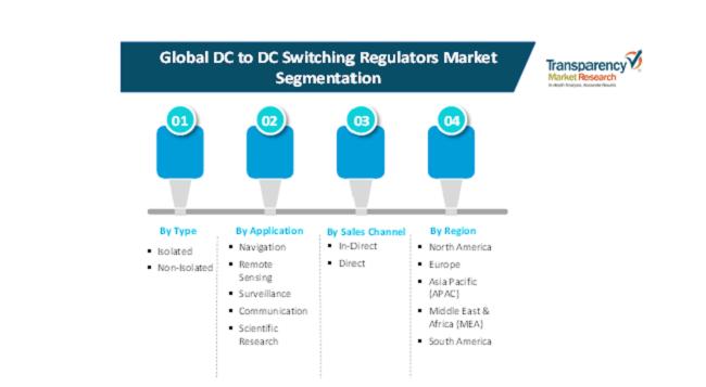 dc to dc switching regulators market 2