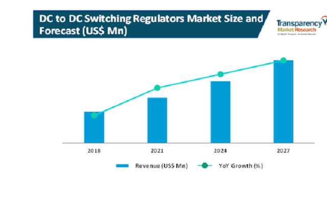 dc to dc switching regulators market