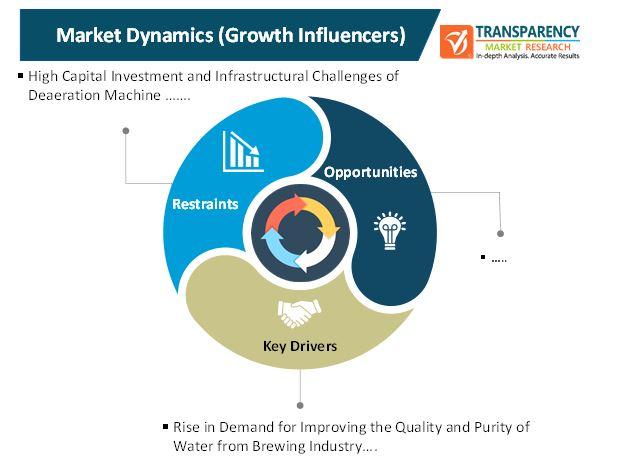 deaeration machine market 1