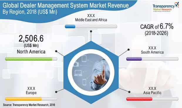 dealer management system market