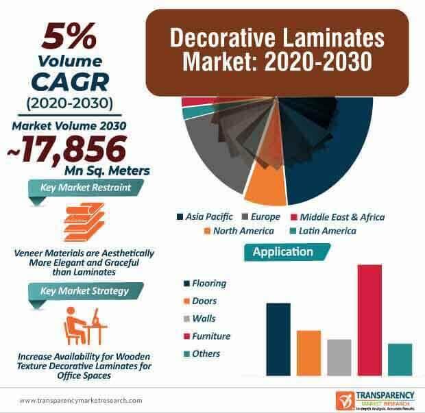 decorative laminates market infographic