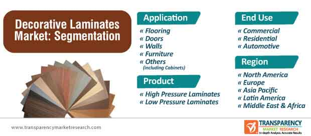 decorative laminates market segmentation