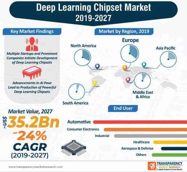 deep learning chipset market infographic
