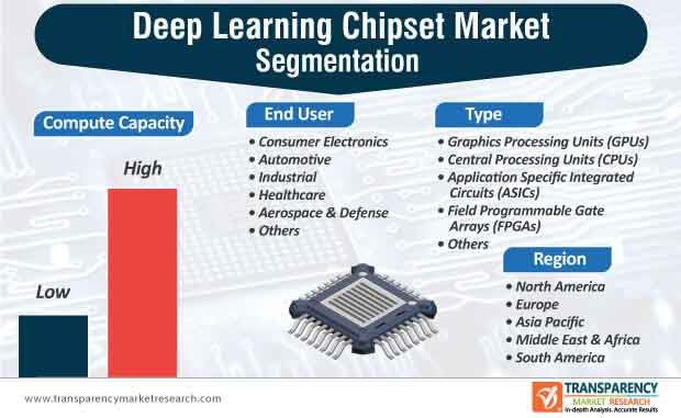 deep learning chipset market segmentation