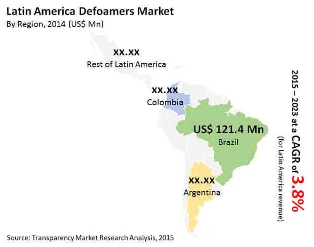 defoamers-market