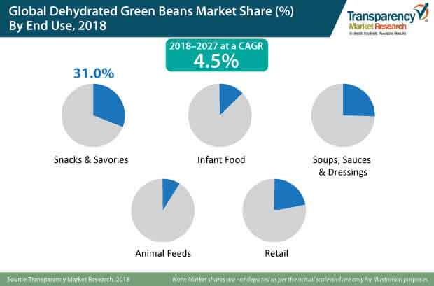 dehydrated green beans market