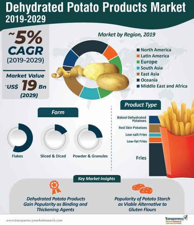 dehydrated potato products ,arket infographic