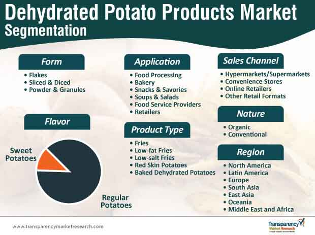 dehydrated potato products market segmentation