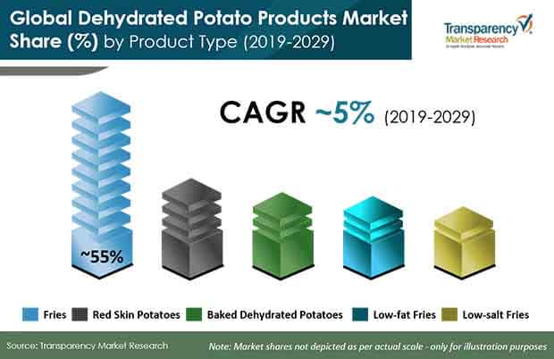 dehydrated potato products market share