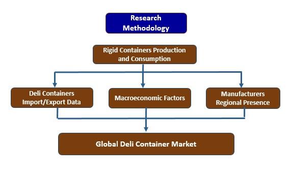 deli container market