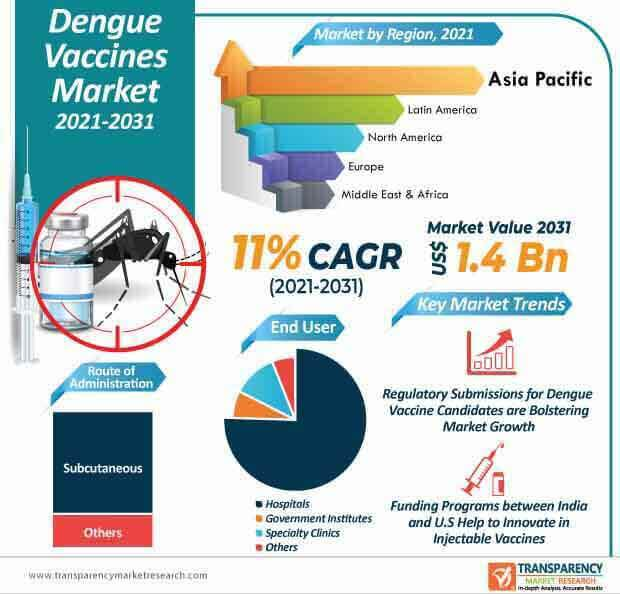 dengue vaccines market infographic