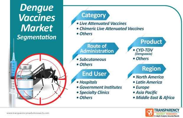 dengue vaccines market segmentation