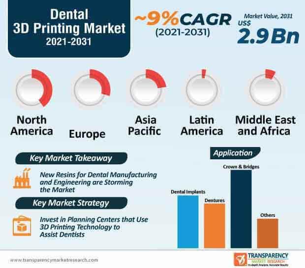 dental 3D printing market infographic