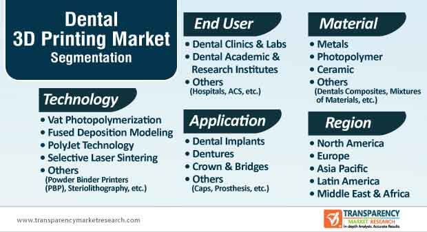 dental 3D printing market segmentation