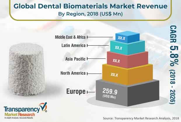 Dental Biomaterials  Market Insights, Trends & Growth Outlook