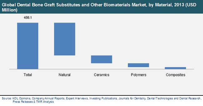 dental-bone-graft-substitutes-biomaterials-market