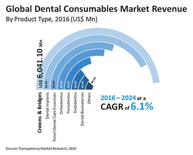 dental consumables market