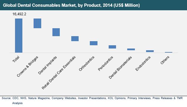 dental-consumables-market