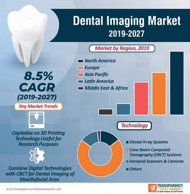 dental imaging market infographic