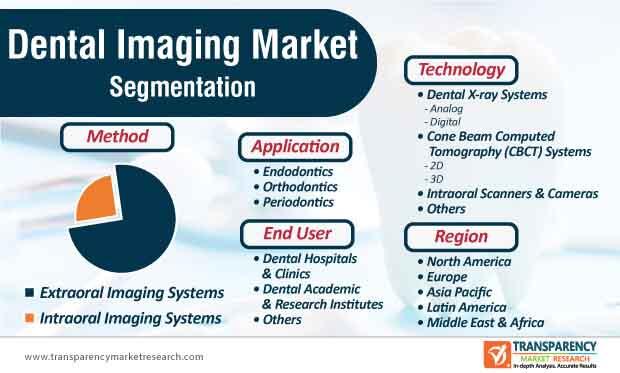 dental imaging market segmentation