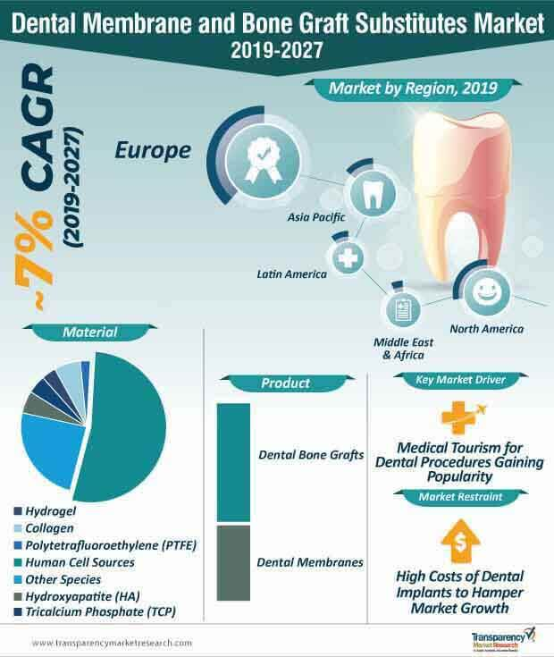 Dental Membrane and Bone Graft Substitutes  Market Insights, Trends & Growth Outlook