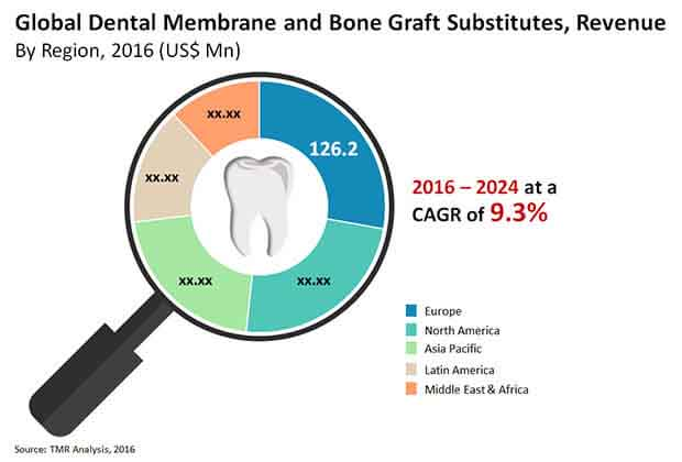 dental membrane bone graft substitutes market